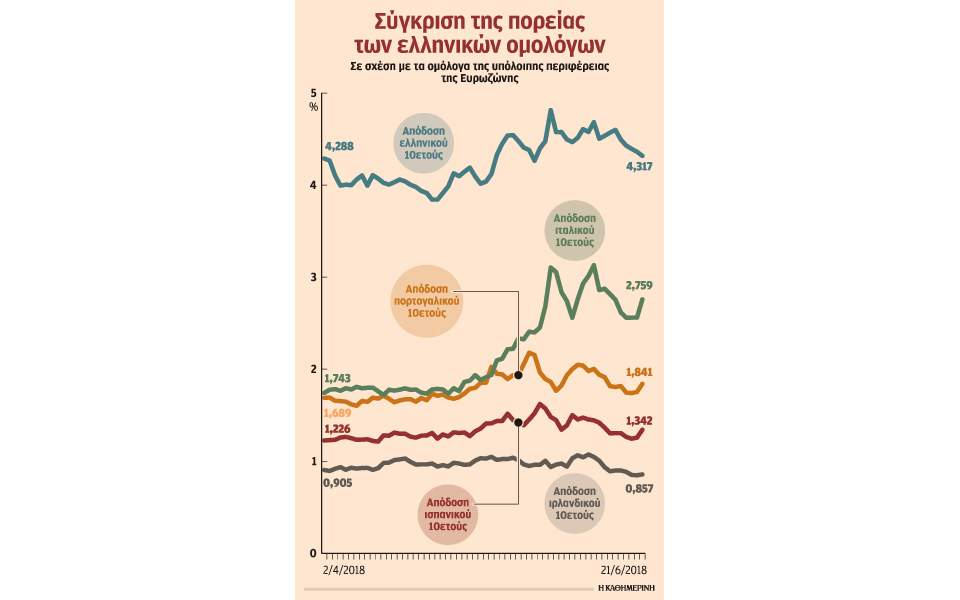 Τελείωσε το ημίχρονο, αλλά όχι ο αγώνας για την Ελλάδα