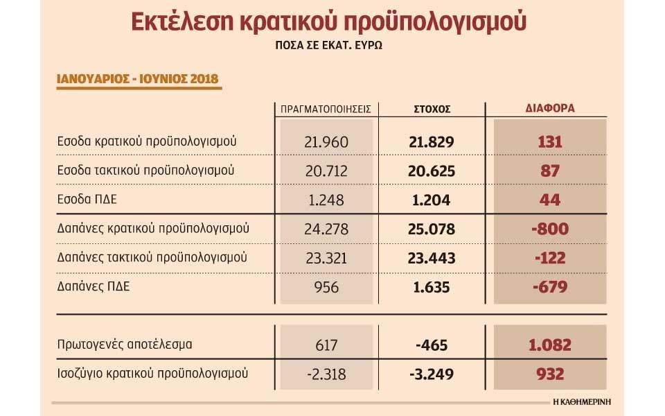 Στα 617 εκατ. ευρώ συρρικνώθηκε το πρωτογενές πλεόνασμα το 6μηνο