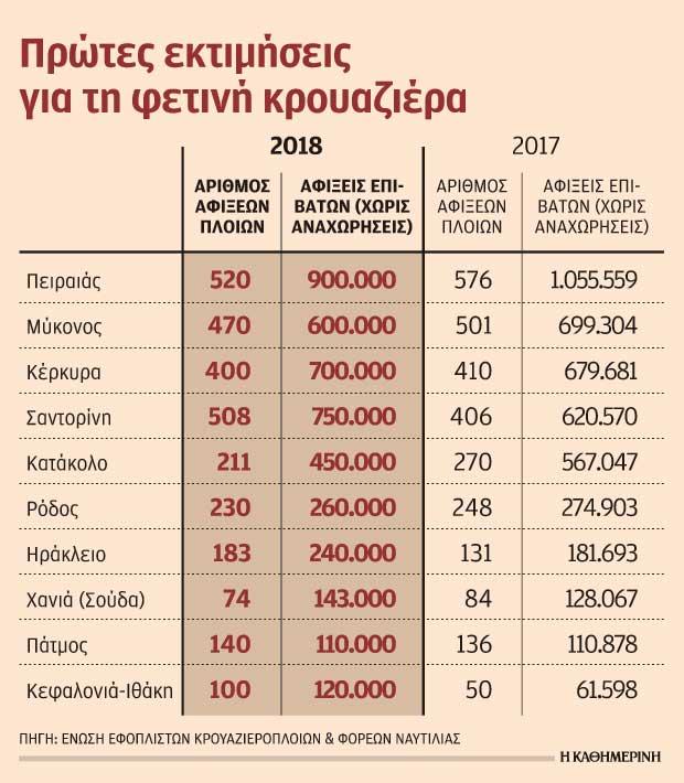 Πολλοί επιβάτες, λίγα έσοδα στην Ελλάδα από την κρουαζιέρα