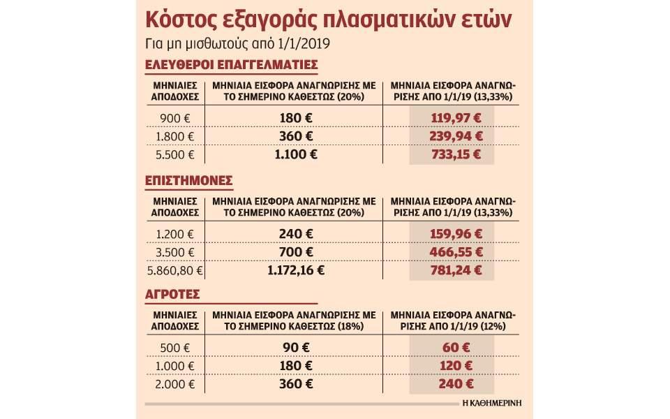 Μειώνεται το κόστος εξαγοράς πλασματικών ετών για τους μη μισθωτούς